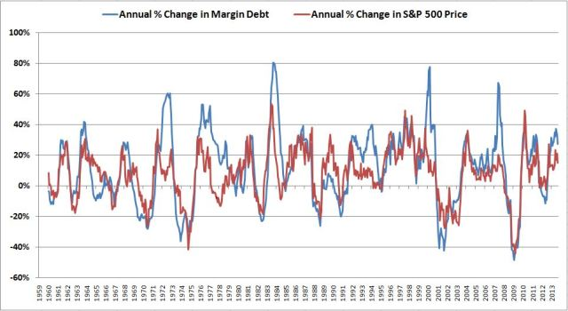 margin debt 007