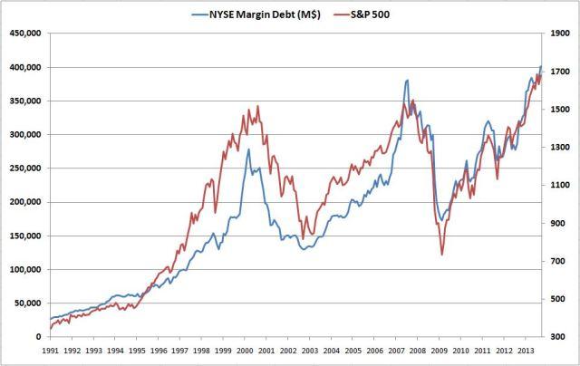 margin debt 013