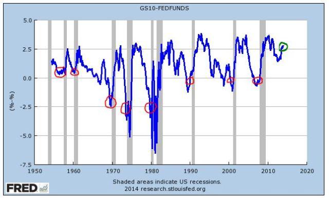 recessioniyc